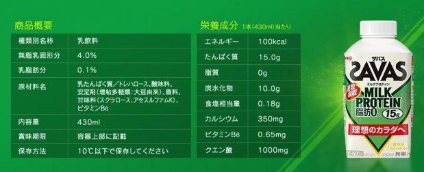 サバスミルクプロテインの成分表示